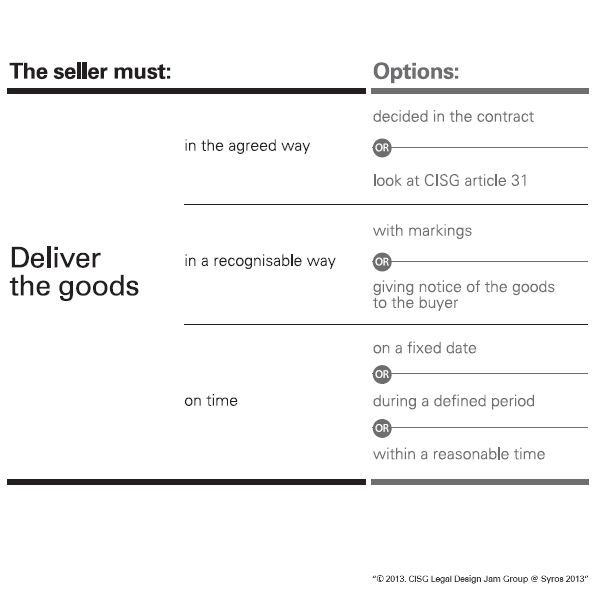 Fig. 2 obligations of the seller