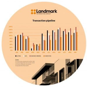 Landmark Property Trends Report Jan Graph