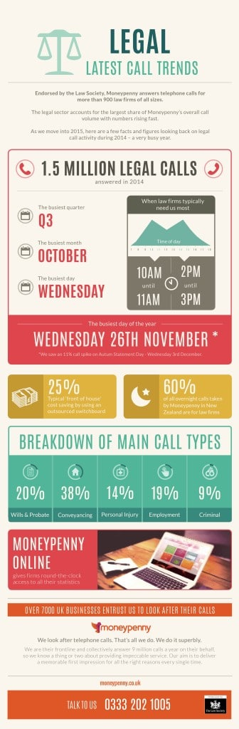 Legal call index infographic January 2015