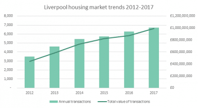 Liverpool housing market trends