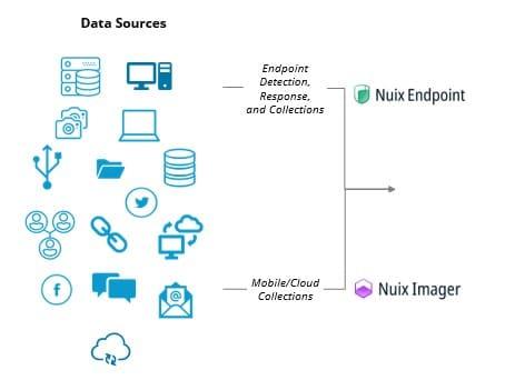 Nuix - unstructured data